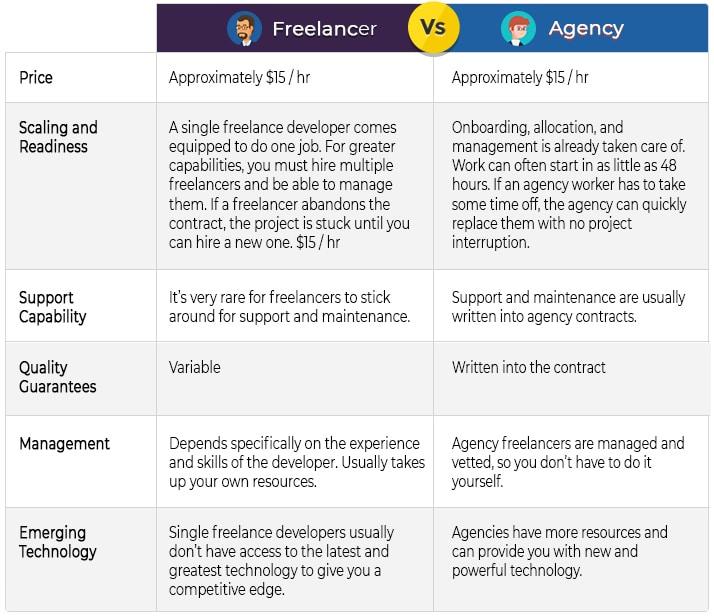 PHP developers vs. Freelancer