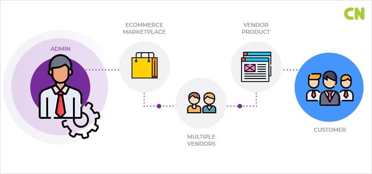 Building A Multivendor Marketplace Platform from Ground Up
