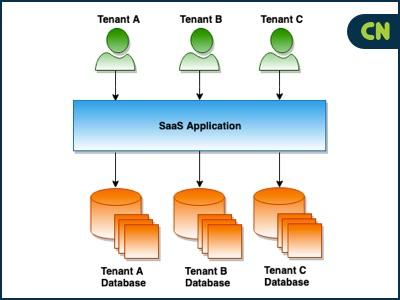Separate Database, Separate Schema