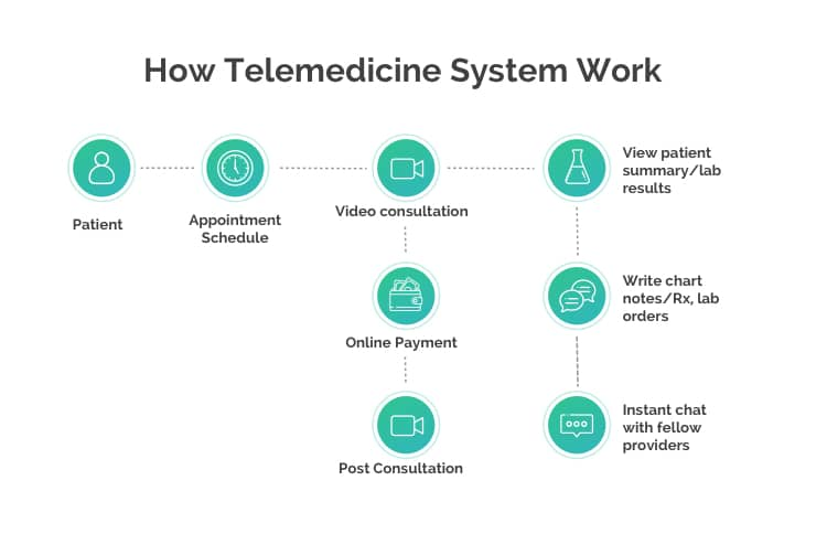 Telemedicine System Workflow - How Telemidicine works